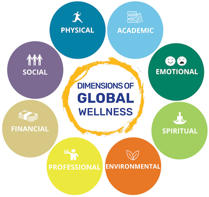 A wheel showing the 8 aspects of wellness.